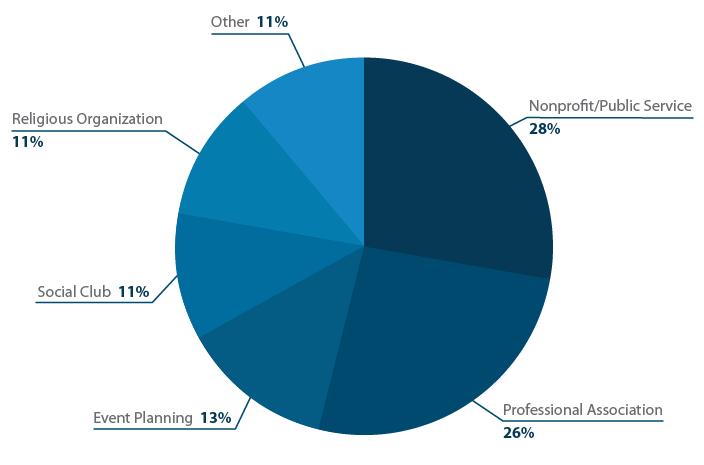 Membership management industry